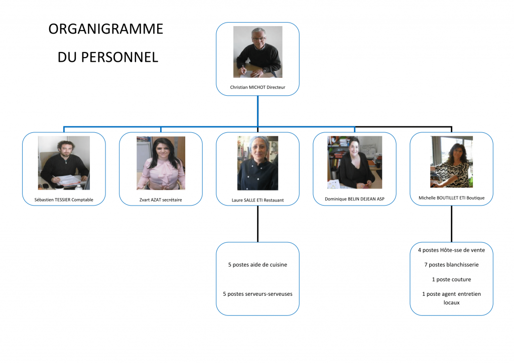 organigramme personnel photo-1